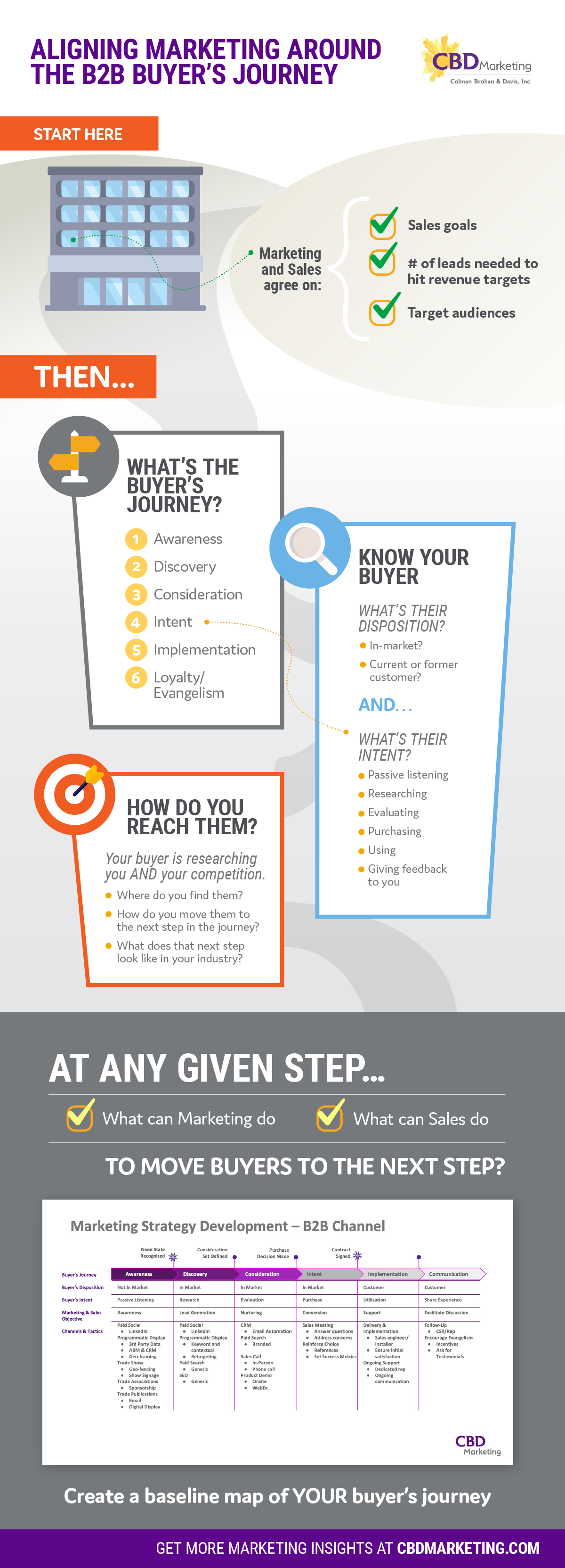 CBDMarketing_Buyers_Journey_Infographic_1200px